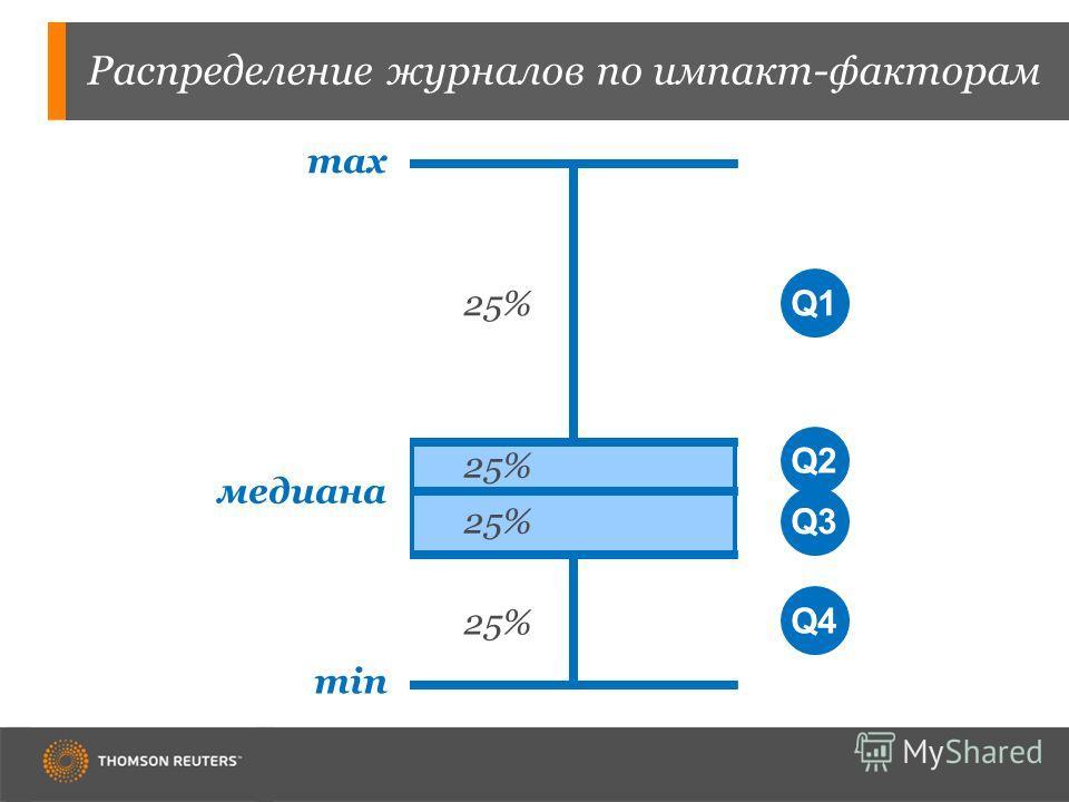 Распределение журналов по импакт-факторам min max 25% медиана Q1Q2Q3Q4