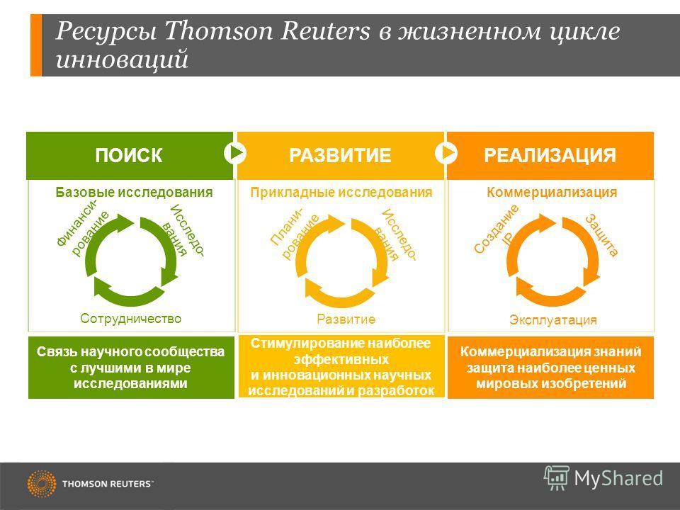Ресурсы Thomson Reuters в жизненном цикле инноваций Коммерциализация Прикладные исследования Плани- рование Базовые исследования Финанси- рование ПОИСК РАЗВИТИЕ РЕАЛИЗАЦИЯ Исследо- вания Сотрудничество Исследо- вания Развитие Защита Эксплуатация Созд
