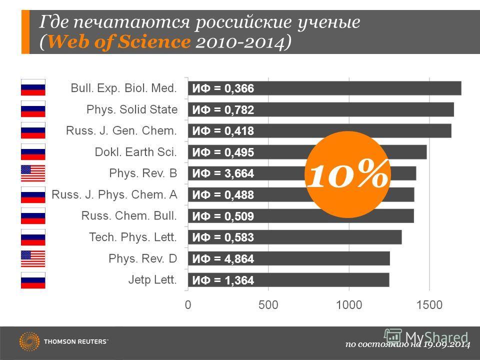 Где печатаются российские ученые (Web of Science 2010-2014) по состоянию на 19.09.2014 ИФ = 0,366 ИФ = 0,782 ИФ = 0,418 ИФ = 0,495 ИФ = 3,664 ИФ = 0,488 ИФ = 0,509 ИФ = 0,583 ИФ = 4,864 ИФ = 1,364 10%