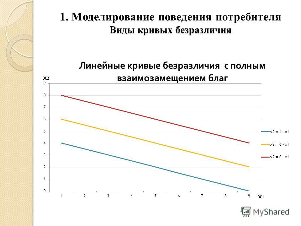 1. Моделирование поведения потребителя Виды кривых безразличия