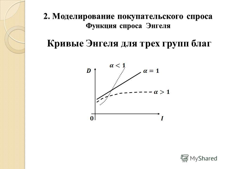 2. Моделирование покупательского спроса Функция спроса Энгеля Кривые Энгеля для трех групп благ