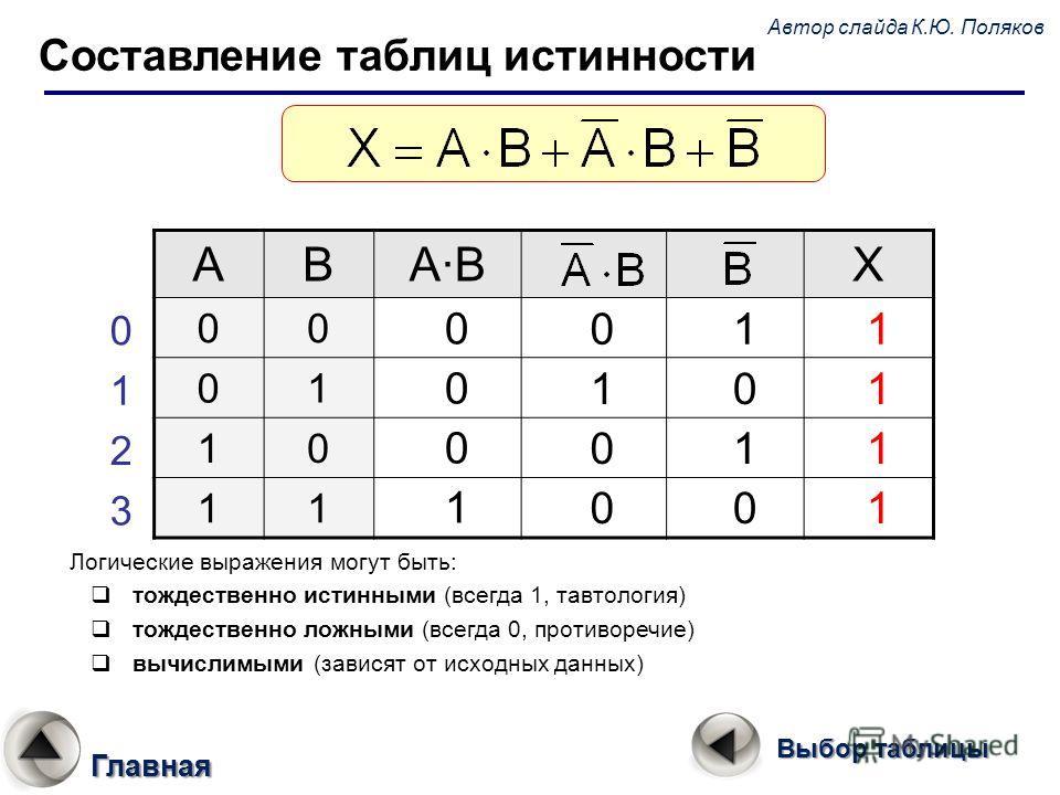 Составление таблиц истинности ABA·BA·BX 00 01 10 11 0 1 2 3 0 1 0 0 0 0 0 1 1 0 1 0 1 1 1 1 Логические выражения могут быть: тождественно истинными (всегда 1, тавтология) тождественно ложными (всегда 0, противоречие) вычислимыми (зависят от исходных