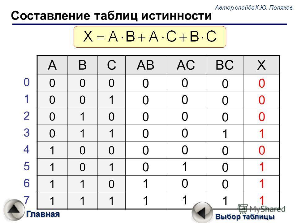 Составление таблиц истинности ABCABACBCX 000 001 010 011 100 101 110 111 0 1 2 3 4 5 6 7 0 0 0 0 0 0 1 1 0 0 0 0 0 1 0 1 0 0 0 1 0 0 0 1 0 0 0 1 0 1 1 1 Автор слайда К.Ю. Поляков Главная Выбор таблицы
