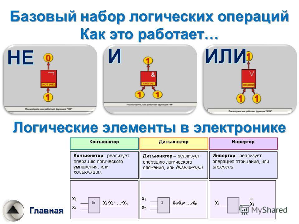 Базовый набор логических операций Как это работает… Логические элементы в электронике Главная