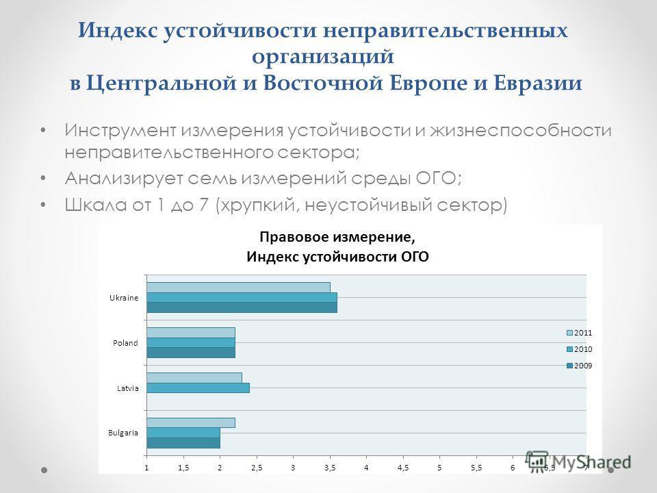 Индекс устойчивости неправительственных организаций в Центральной и Восточной Европе и Евразии Инструмент измерения устойчивости и жизнеспособности неправительственного сектора; Анализирует семь измерений среды ОГО; Шкала от 1 до 7 (хрупкий, неустойч