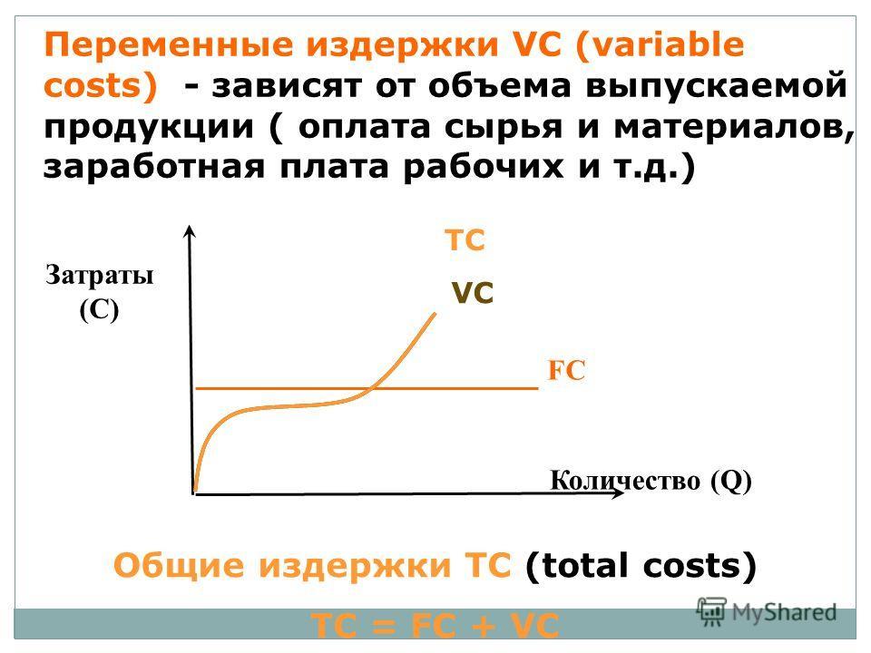 Переменные издержки VC (variable costs) - зависят от объема выпускаемой продукции ( оплата сырья и материалов, заработная плата рабочих и т.д.) FC Затраты (С) Количество (Q) VC Общие издержки TC (total costs) TC = FC + VC ТС