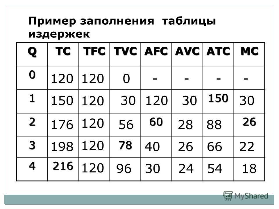Пример заполнения таблицы издержек QTCTFCTVCAFCAVCATCMC 0 1150 26026 378 4216 120 120 120 120 120 96 30 24 54 19840 26 66 18 120 0 - - - - 150 30 120 3030 176 56 28 88 22
