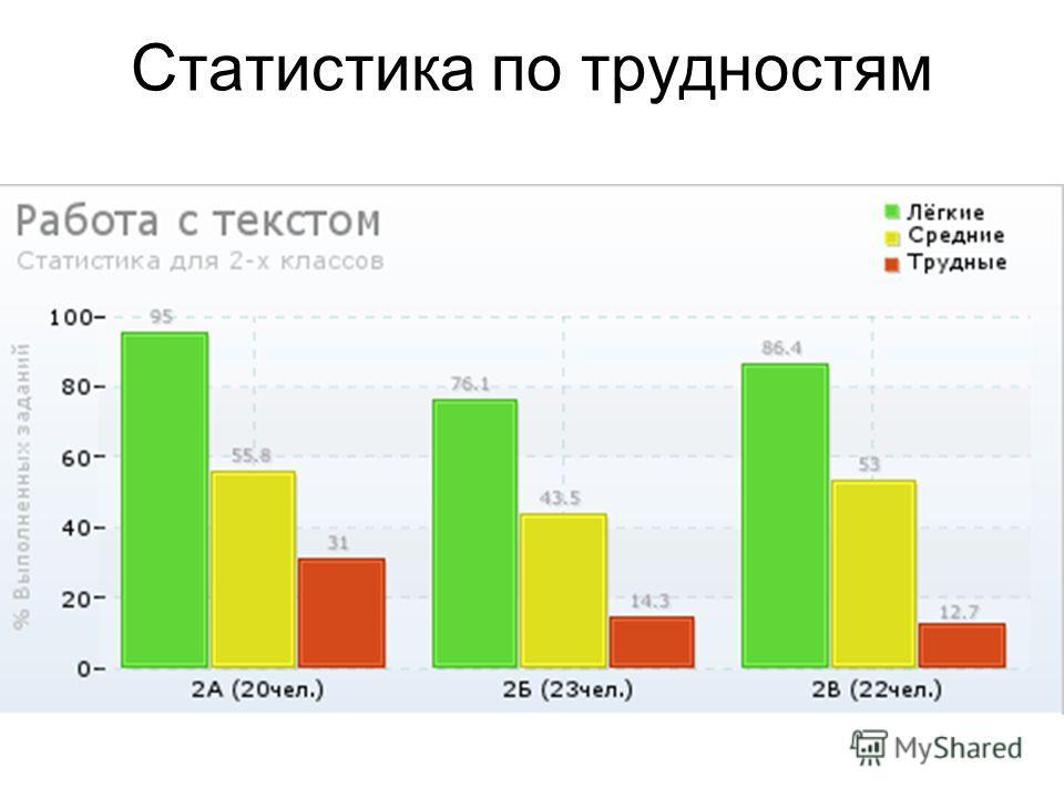 Статистика по трудностям