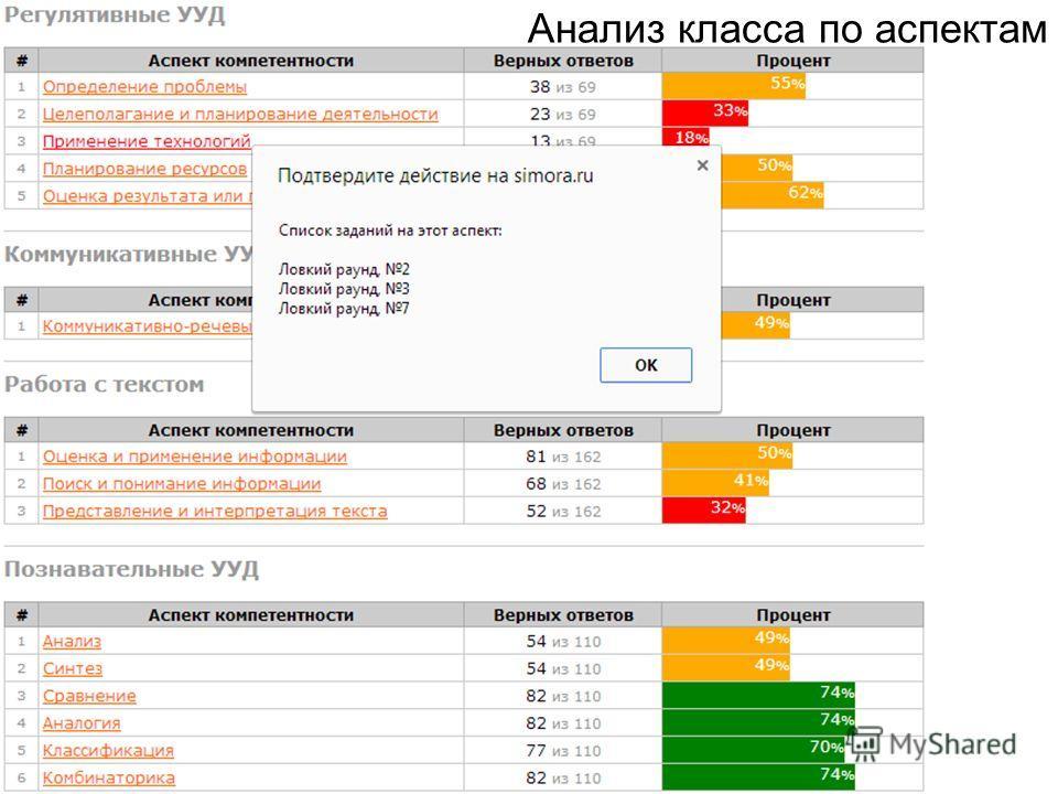 Анализ класса по аспектам