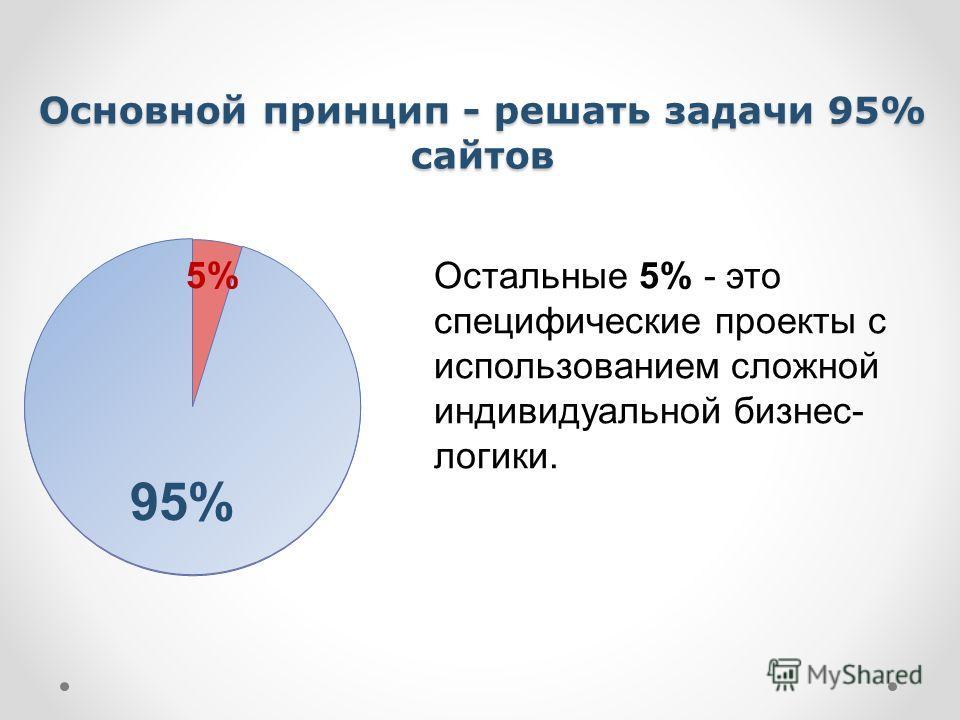 Основной принцип - решать задачи 95% сайтов Остальные 5% - это специфические проекты с использованием сложной индивидуальной бизнес- логики. 95% 5%