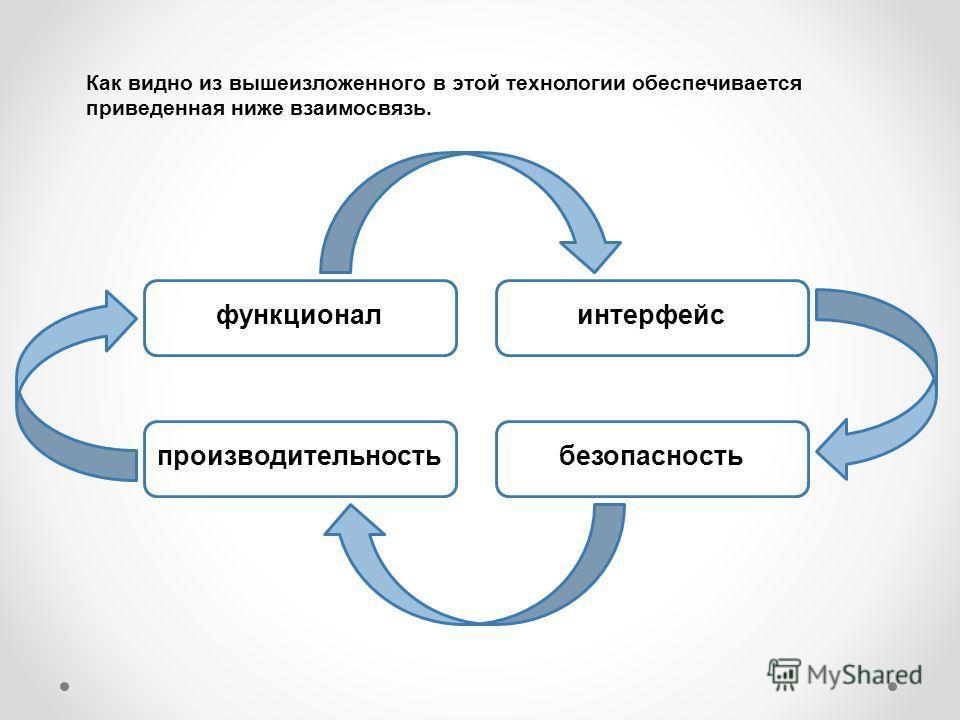 функционал производительность интерфейс безопасность Как видно из вышеизложенного в этой технологии обеспечивается приведенная ниже взаимосвязь.