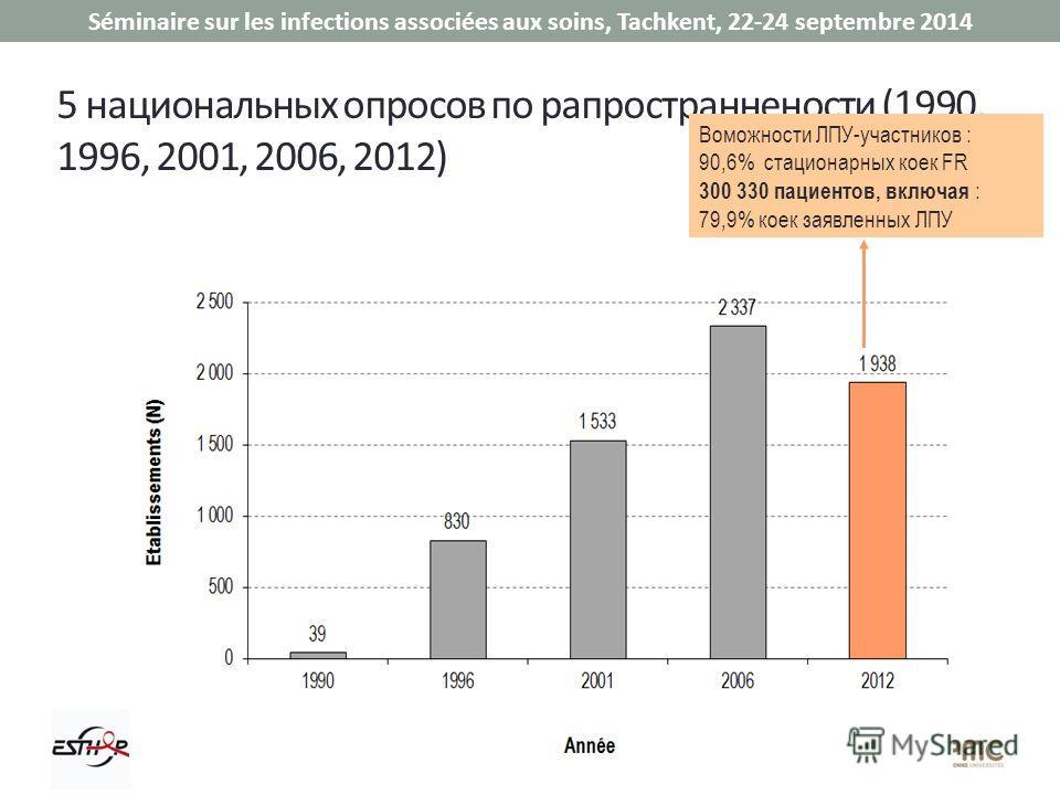 Séminaire sur les infections associées aux soins, Tachkent, 22-24 septembre 2014 5 национальных опросов по рапространнености (1990, 1996, 2001, 2006, 2012) Воможности ЛПУ-участников : 90,6% стационарных коек FR 300 330 пациентов, включая : 79,9% коек