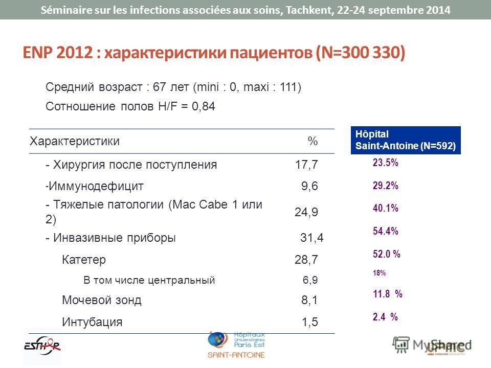 Séminaire sur les infections associées aux soins, Tachkent, 22-24 septembre 2014 ENP 2012 : характеристики пациентов (N=300 330) Средний возраст : 67 лет (mini : 0, maxi : 111) Сотношение полов H/F = 0,84 Характеристики% - Хирургия после поступления