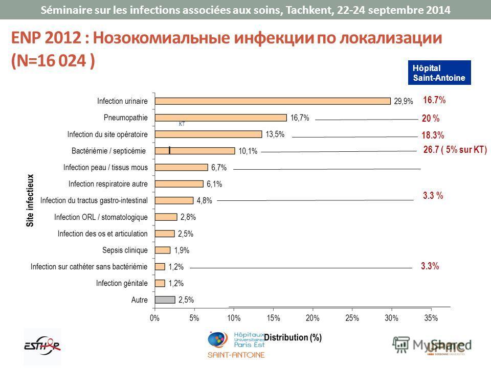 Séminaire sur les infections associées aux soins, Tachkent, 22-24 septembre 2014 ENP 2012 : Нозокомиальные инфекции по локализации (N=16 024 ) KT 16.7% 26.7 ( 5% sur KT) 18.3% 3.3 % 20 % 3.3% Hôpital Saint-Antoine