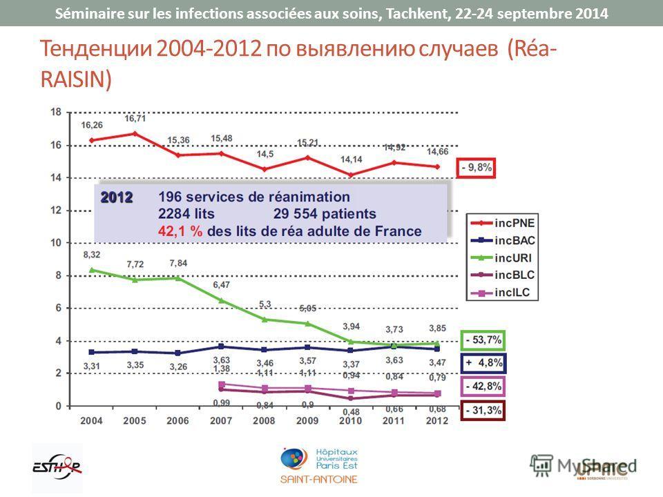 Séminaire sur les infections associées aux soins, Tachkent, 22-24 septembre 2014 Тенденции 2004-2012 по выявлению случаев (Réa- RAISIN)