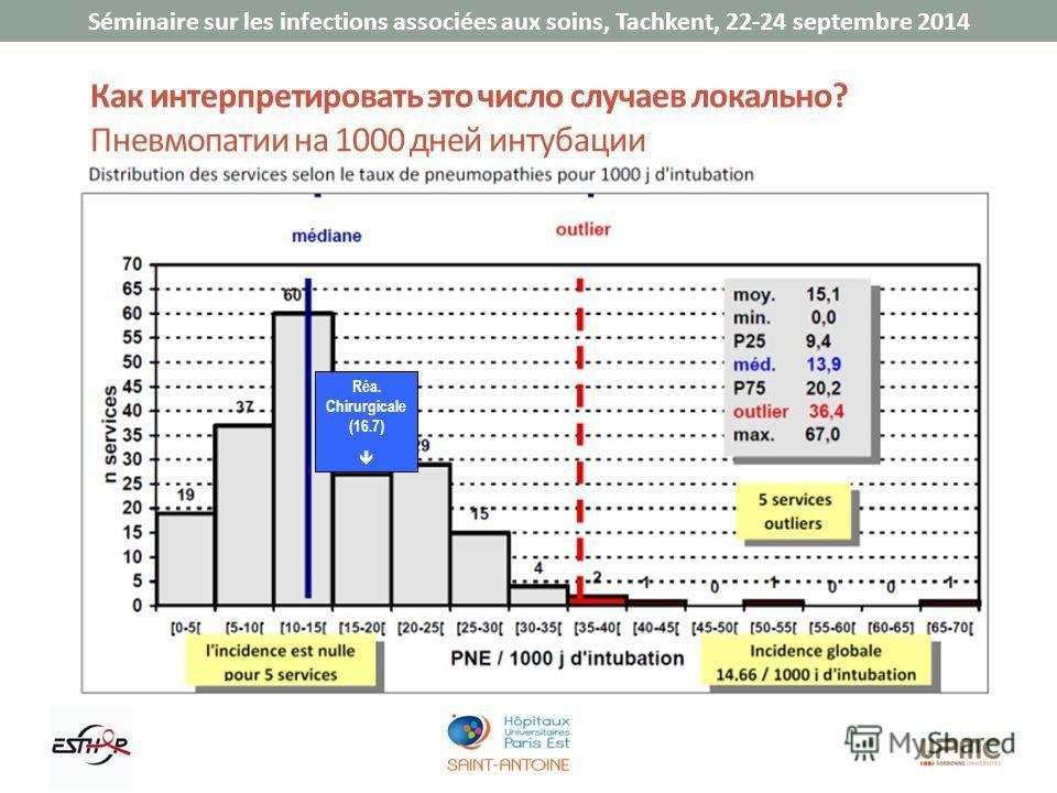 Séminaire sur les infections associées aux soins, Tachkent, 22-24 septembre 2014 Как интерпретировать это число случаев локально? Пневмопатии на 1000 дней интубации Réa. Chirurgicale (16.7)