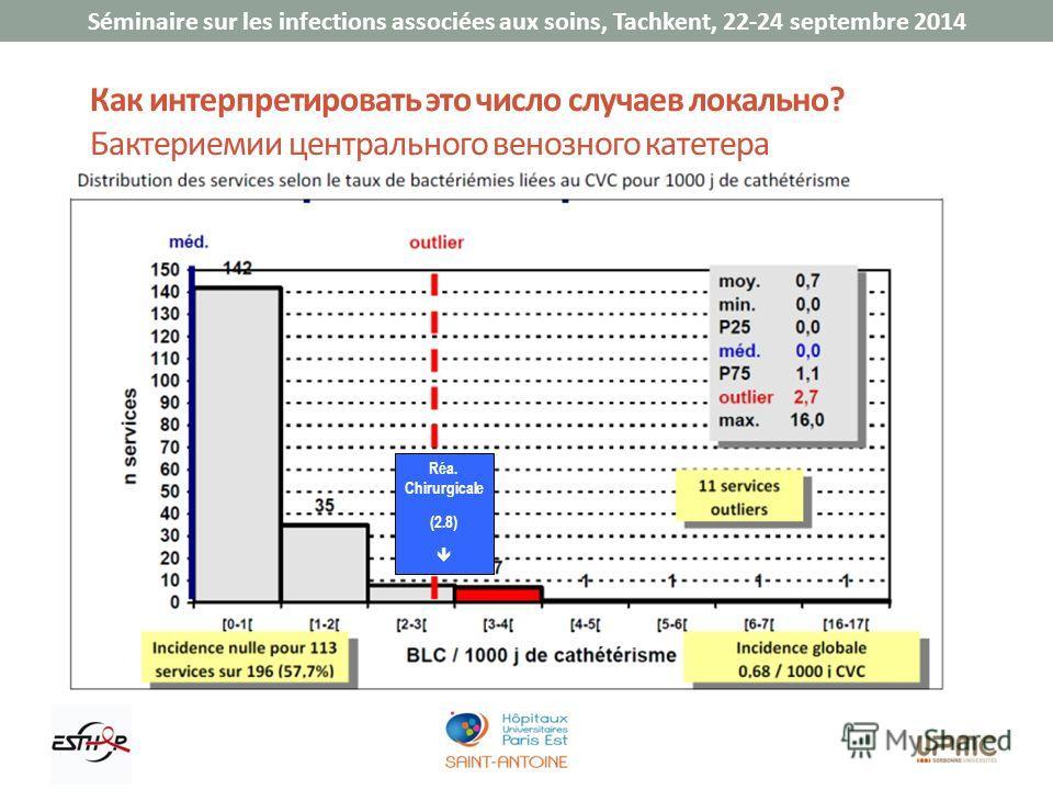 Séminaire sur les infections associées aux soins, Tachkent, 22-24 septembre 2014 Как интерпретировать это число случаев локально? Бактериемии центрального венозного катетера Réa. Chirurgicale (2.8)