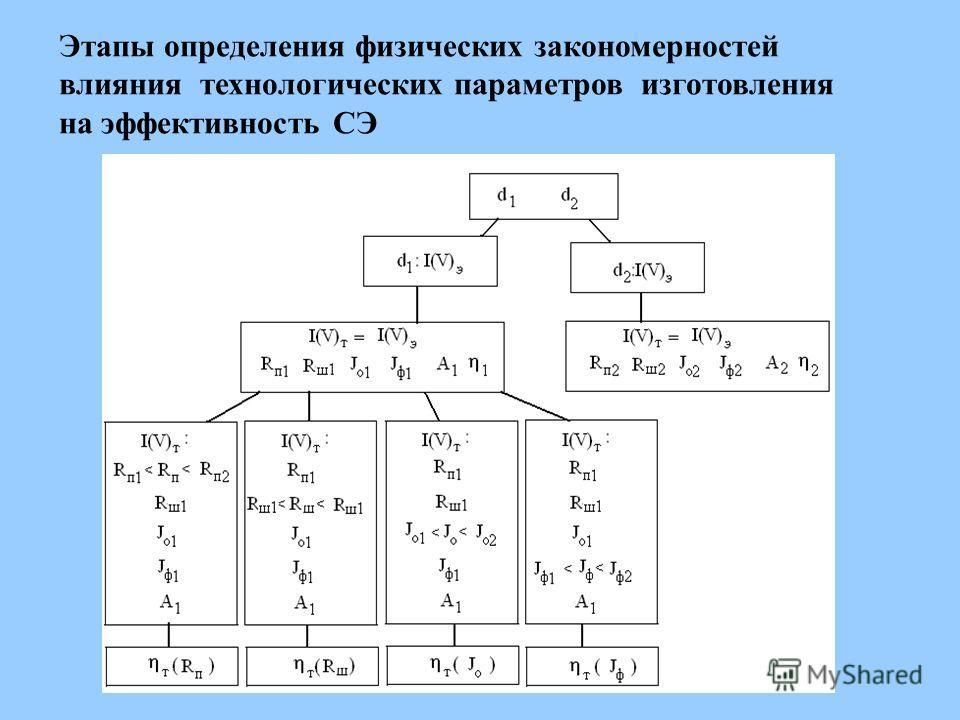 Этапы определения физических закономерностей влияния технологических параметров изготовления на эффективность СЭ