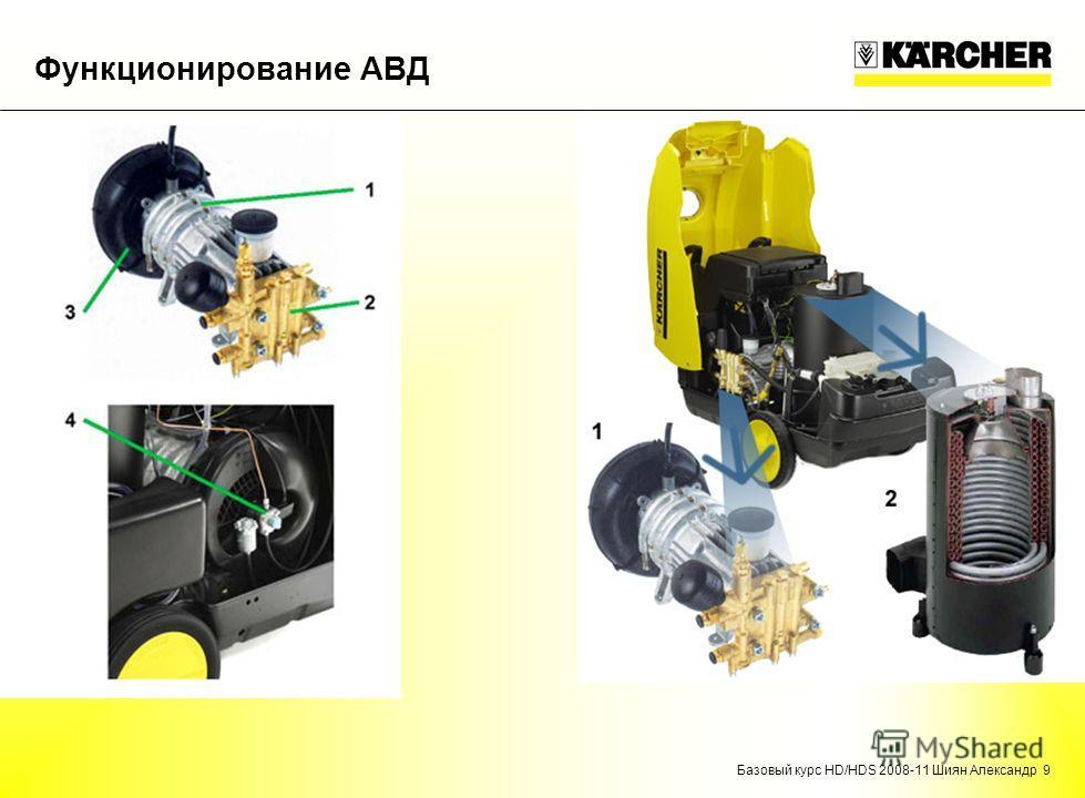 Базовый курс HD/HDS 2008-11 Шиян Александр 9 Функционирование АВД
