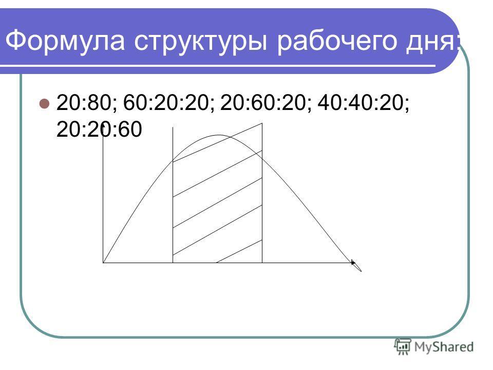 Формула структуры рабочего дня: 20:80; 60:20:20; 20:60:20; 40:40:20; 20:20:60