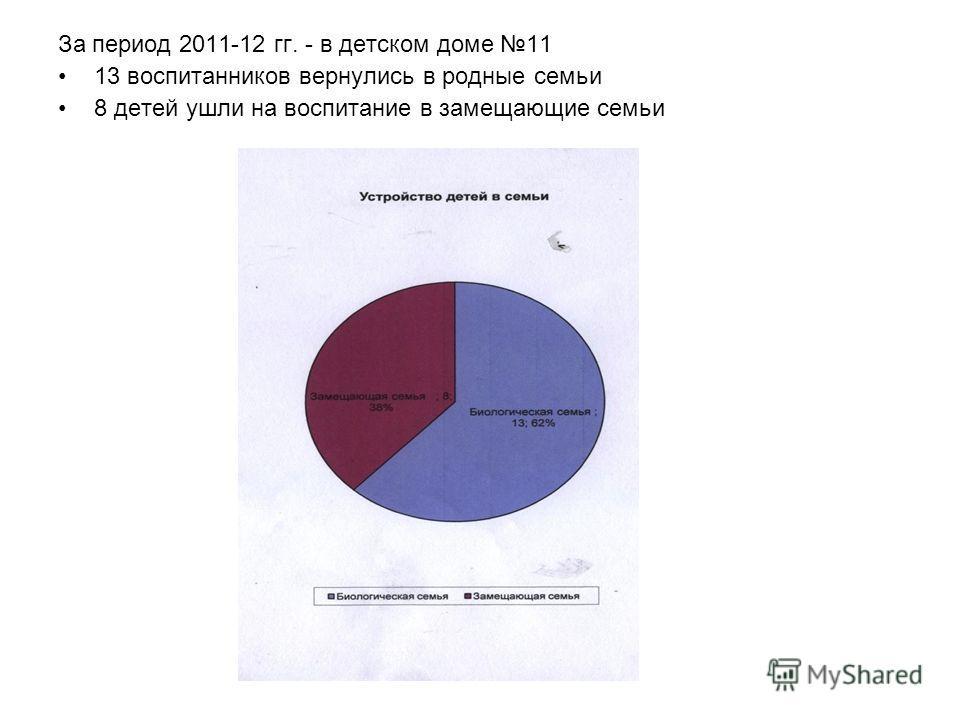 За период 2011-12 гг. - в детском доме 11 13 воспитанников вернулись в родные семьи 8 детей ушли на воспитание в замещающие семьи