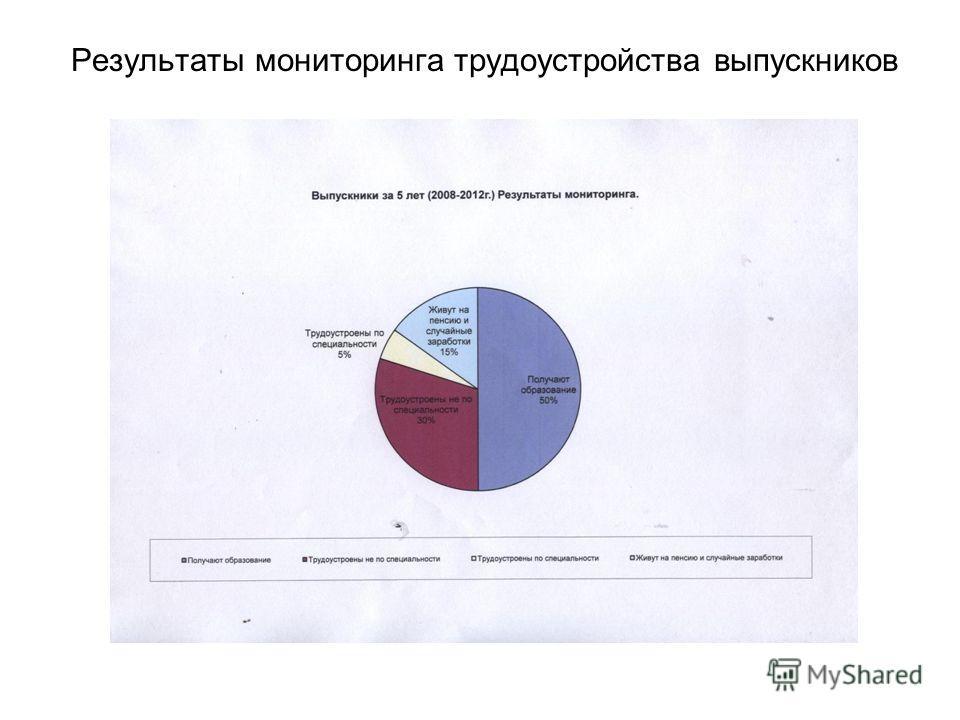 Результаты мониторинга трудоустройства выпускников