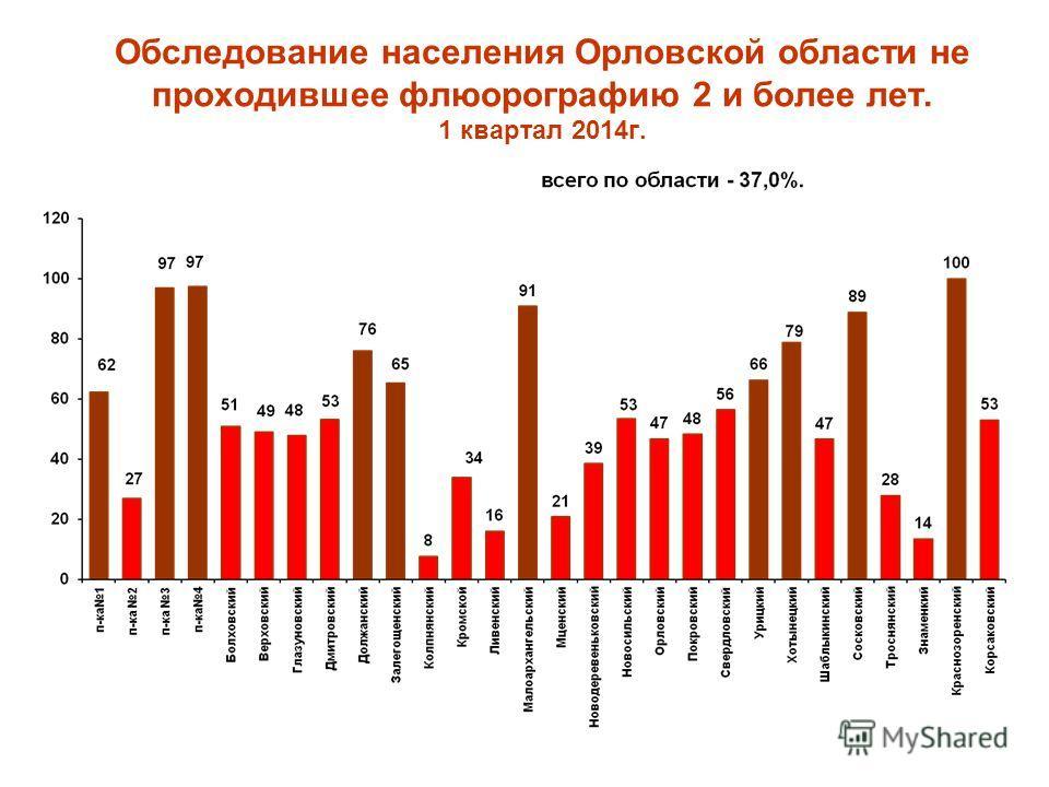 Обследование населения Орловской области не проходившее флюорографию 2 и более лет. 1 квартал 2014 г.