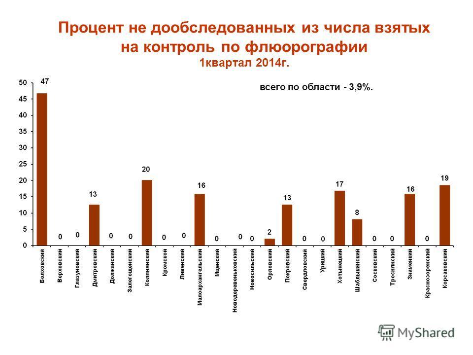 Процент не дообследованных из числа взятых на контроль по флюорографии 1 квартал 2014 г.