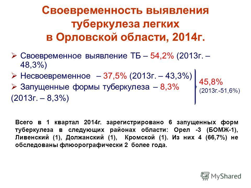 Своевременность выявления туберкулеза легких в Орловской области, 2014 г. Своевременное выявление ТБ – 54,2% (2013 г. – 48,3%) Несвоевременное – 37,5% (2013 г. – 43,3%) Запущенные формы туберкулеза – 8,3% (2013 г. – 8,3%) 45,8% (2013 г.-51,6%) Всего