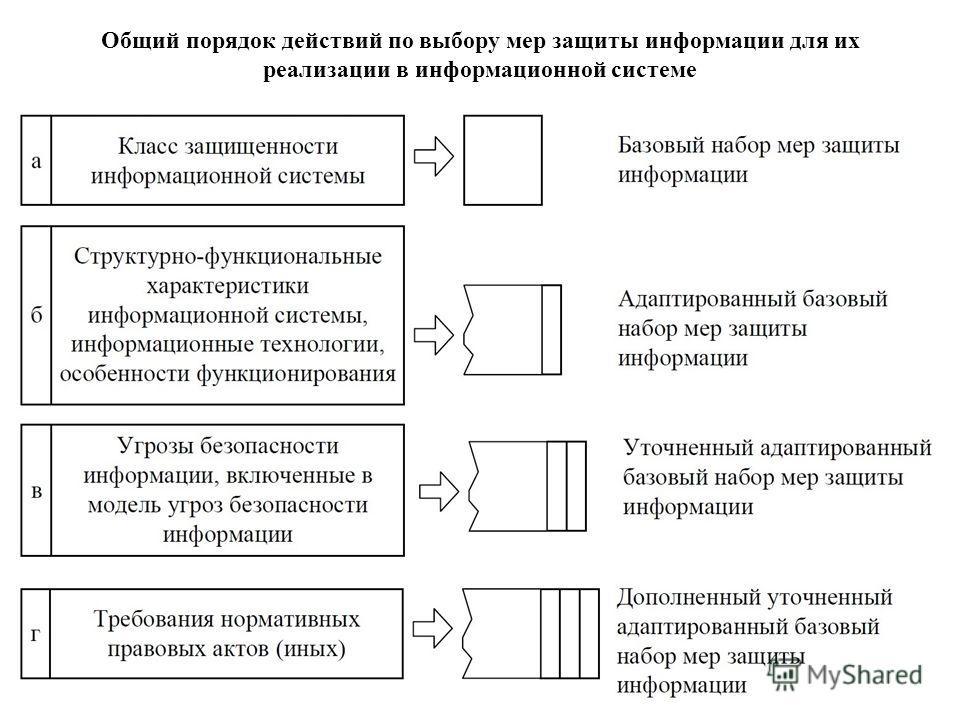 Общий порядок действий по выбору мер защиты информации для их реализации в информационной системе