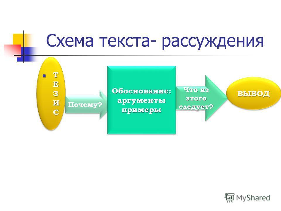 Схема текста- рассуждения Т Е З И С Т Е З И С Почему? Обоснование:аргументыпримеры Обоснование:аргументыпримеры Что из этого следует? ВЫВОДВЫВОД