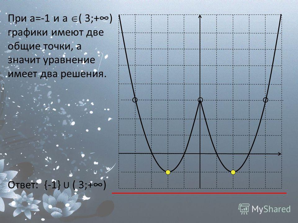 При а=-1 и а ( 3;+) графики имеют две общие точки, а значит уравнение имеет два решения. Ответ: {-1} U ( 3;+)