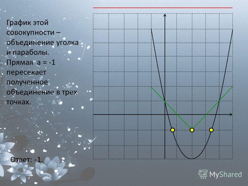График этой совокупности – объединение уголка и параболы. Прямая а = -1 пересекает полученное объединение в трех точках. Ответ: -1.