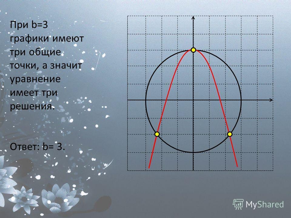 При b=3 графики имеют три общие точки, а значит уравнение имеет три решения. Ответ: b= 3.