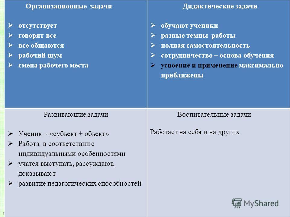FokinaLida.75@mail.ru Организационные задачи отсутствует говорят все все общаются рабочий шум смена рабочего места Дидактические задачи обучают ученики разные темпы работы полная самостоятельность сотрудничество – основа обучения усвоение и применени