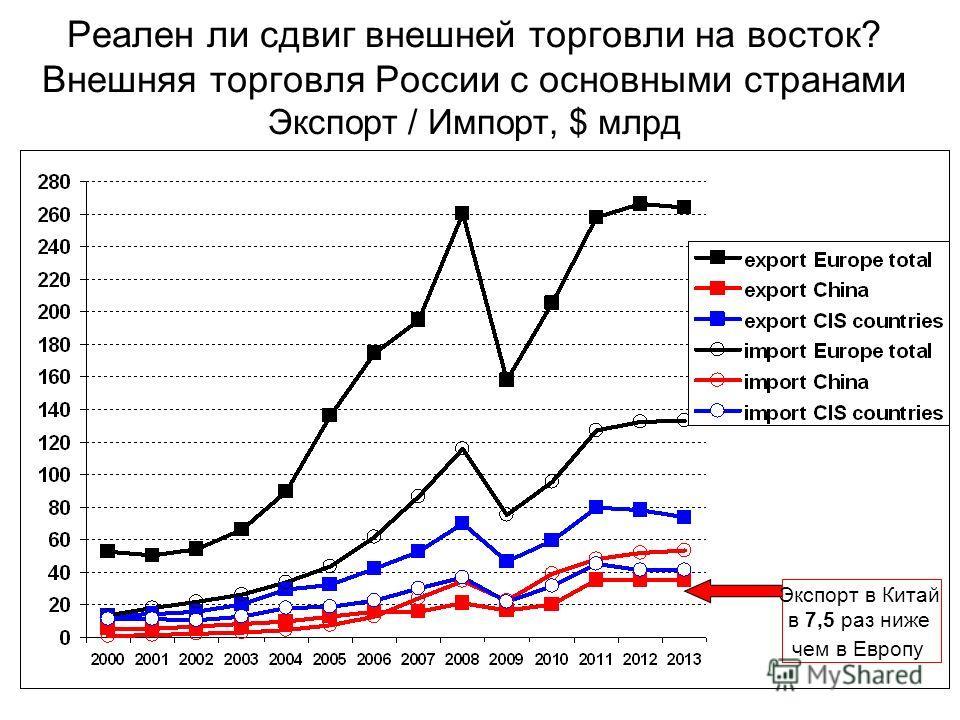 Реален ли сдвиг внешней торговли на восток? Внешняя торговля России с основными странами Экспорт / Импорт, $ млрд Экспорт в Китай в 7,5 раз ниже чем в Европу