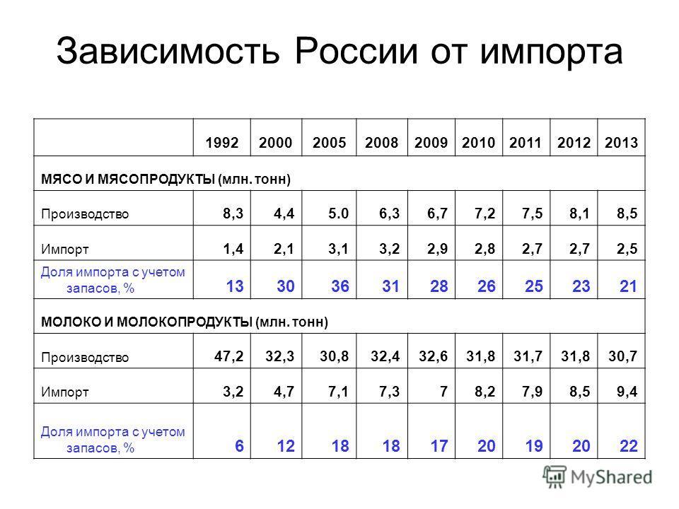 Зависимость России от импорта 199220002005200820092010201120122013 МЯСО И МЯСОПРОДУКТЫ (млн. тонн) Производство 8,34,45.06,36,77,27,58,18,5 Импорт 1,42,13,13,22,92,82,7 2,5 Доля импорта с учетом запасов, % 133036312826252321 МОЛОКО И МОЛОКОПРОДУКТЫ (