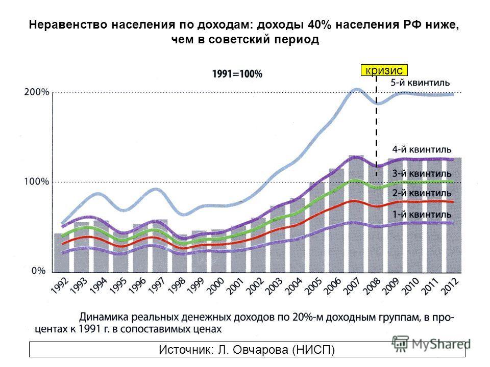Неравенство населения по доходам: доходы 40% населения РФ ниже, чем в советский период Источник: Л. Овчарова (НИСП) кризис