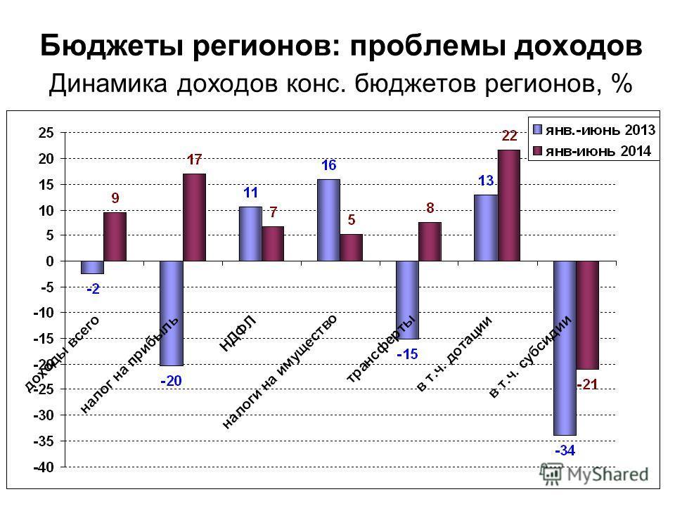 Бюджеты регионов: проблемы доходов Динамика доходов конс. бюджетов регионов, %