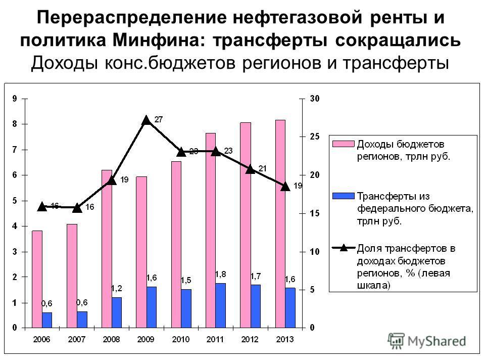 Перераспределение нефтегазовой ренты и политика Минфина: трансферты сокращались Доходы конс.бюджетов регионов и трансферты