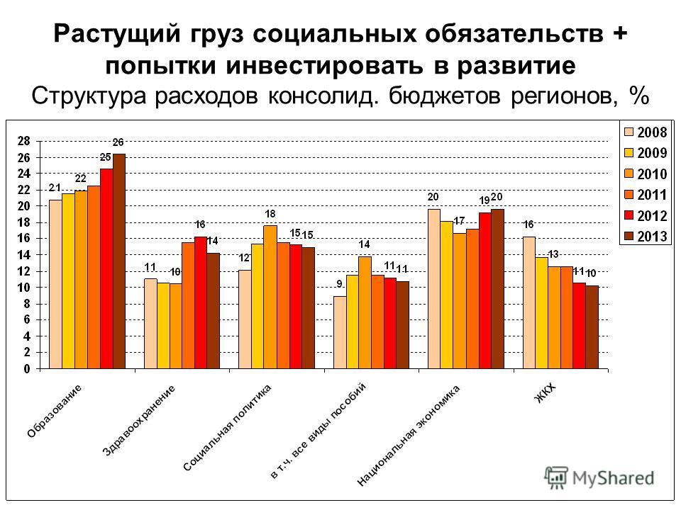 Растущий груз социальных обязательств + попытки инвестировать в развитие Структура расходов консолид. бюджетов регионов, %