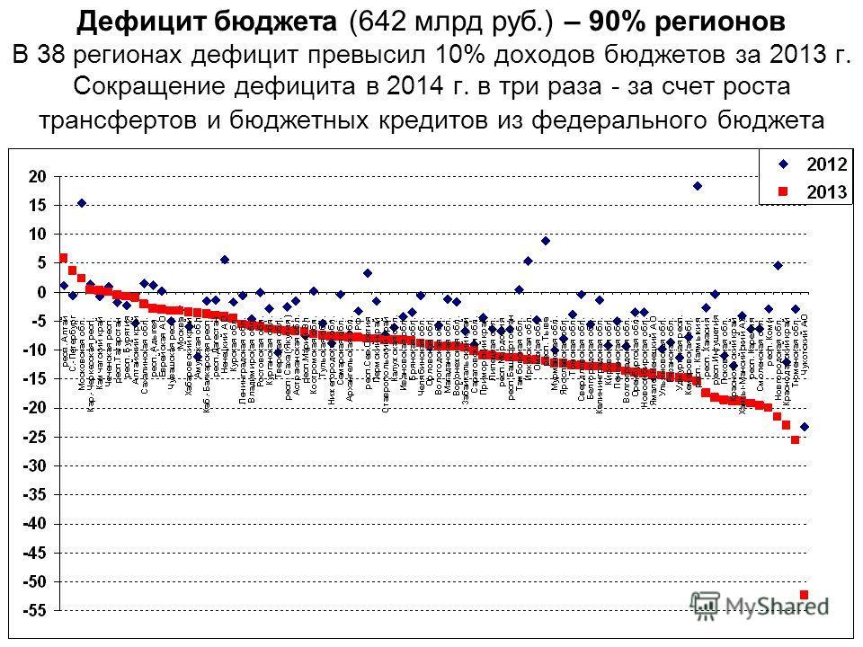 Дефицит бюджета (642 млрд руб.) – 90% регионов В 38 регионах дефицит превысил 10% доходов бюджетов за 2013 г. Сокращение дефицита в 2014 г. в три раза - за счет роста трансфертов и бюджетных кредитов из федерального бюджета