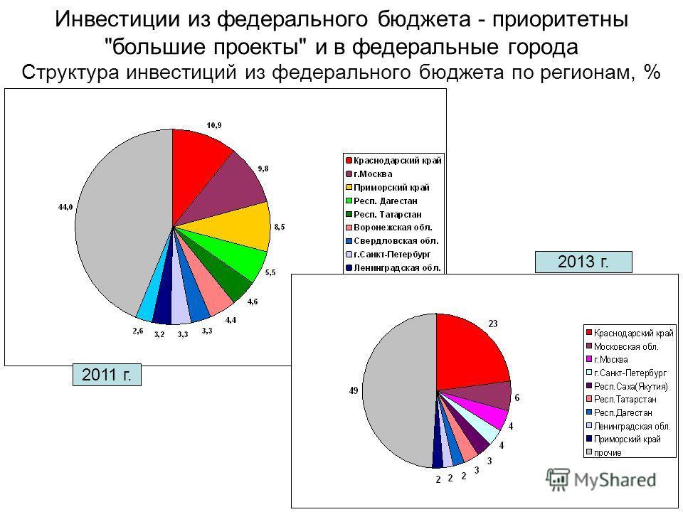 Инвестиции из федерального бюджета - приоритетны большие проекты и в федеральные города Структура инвестиций из федерального бюджета по регионам, % 2011 г. 2013 г.