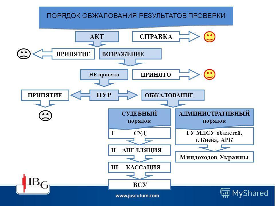 ГУ МДСУ областей, г. Киева, АРК Миндоходов Украины АКТ СПРАВКА НУР ПРИНЯТИЕ ВОЗРАЖЕНИЕ НЕ принято ПРИНЯТО ПРИНЯТИЕ ОБЖАЛОВАНИЕ I СУД АДМИНИСТРАТИВНЫЙ порядок II АПЕЛЛЯЦИЯ ВСУ III КАССАЦИЯ СУДЕБНЫЙ порядок ПОРЯДОК ОБЖАЛОВАНИЯ РЕЗУЛЬТАТОВ ПРОВЕРКИ