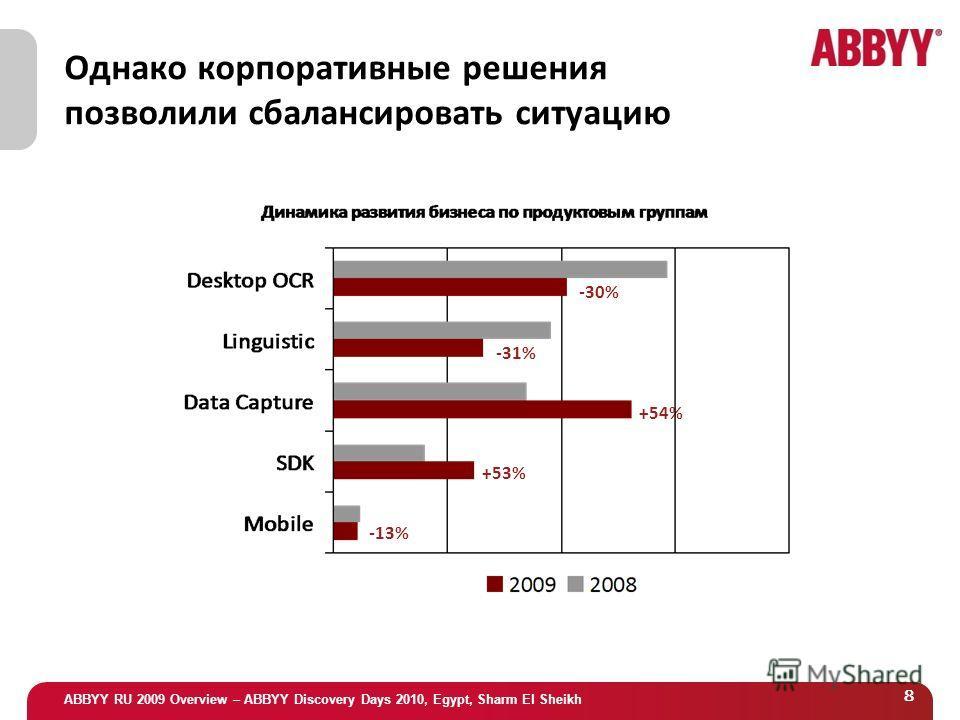 ABBYY RU 2009 Overview – ABBYY Discovery Days 2010, Egypt, Sharm El Sheikh 8 Однако корпоративные решения позволили сбалансировать ситуацию -30% -31% +54% +53% -13%