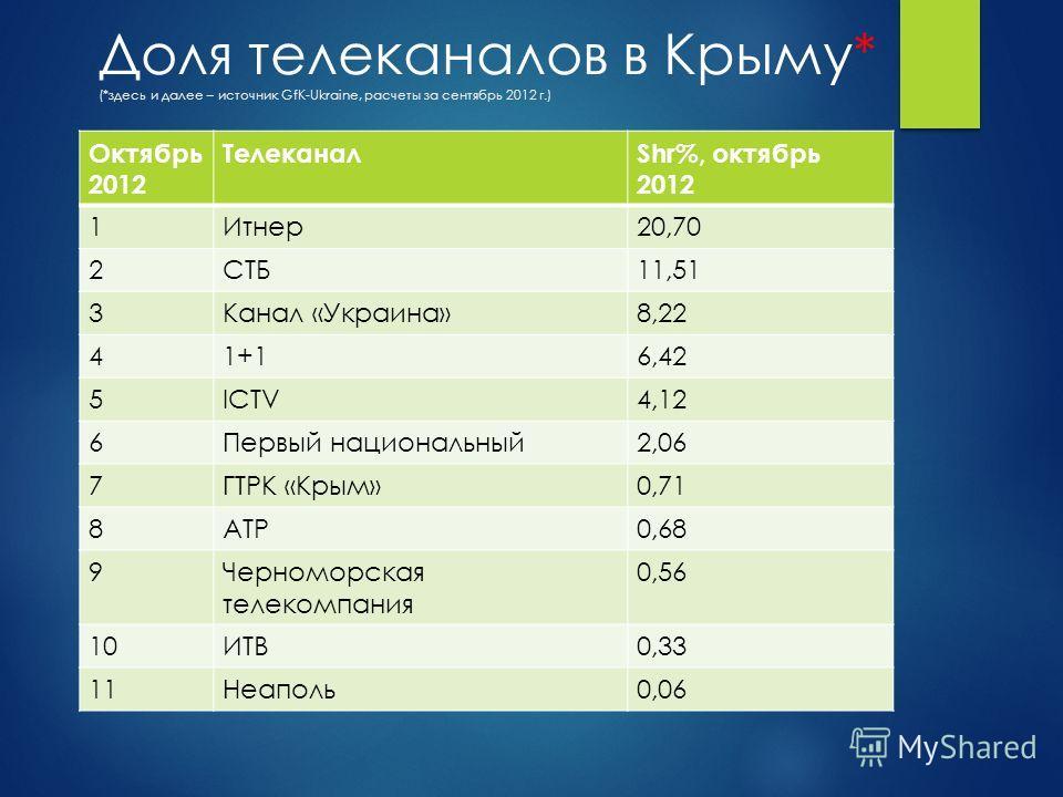 Доля телеканалов в Крыму* (*здесь и далее – источник GfK-Ukraine, расчеты за сентябрь 2012 г.) Октябрь 2012 ТелеканалShr%, октябрь 2012 1Итнер 20,70 2СТБ11,51 3Канал «Украина»8,22 41+16,42 5ICTV4,12 6Первый национальный 2,06 7ГТРК «Крым»0,71 8АТР0,68