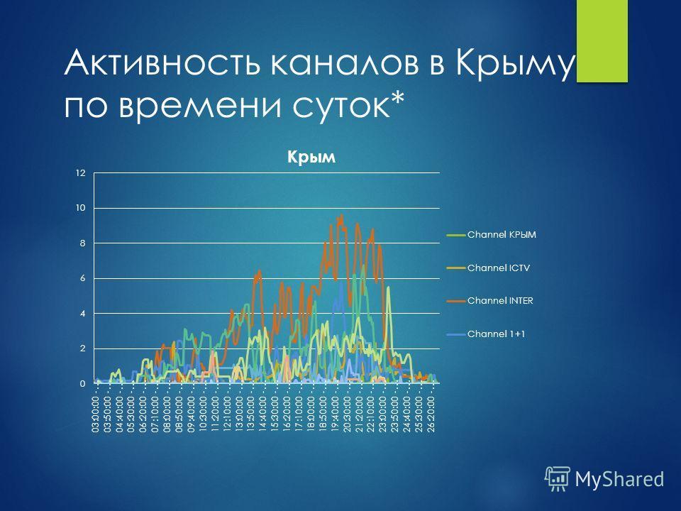 Активность каналов в Крыму по времени суток*