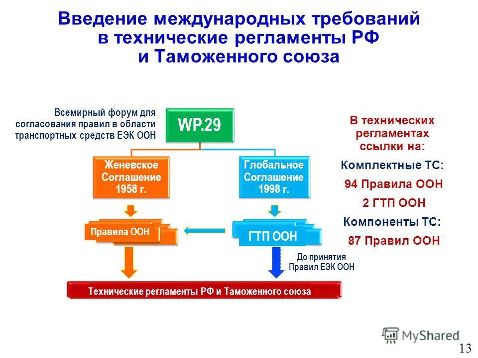 Введение международных требований в технические регламенты РФ и Таможенного союза 13 WP.29 Женевское Соглашение 1958 г. Глобальное Соглашение 1998 г. Правила ООН ГТП ООН Технические регламенты РФ и Таможенного союза До принятия Правил ЕЭК ООН В техни