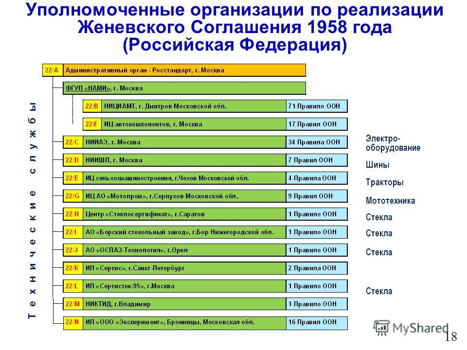 Уполномоченные организации по реализации Женевского Соглашения 1958 года (Российская Федерация) Технические службы Электро- оборудование Шины Тракторы Мототехника Стекла 18