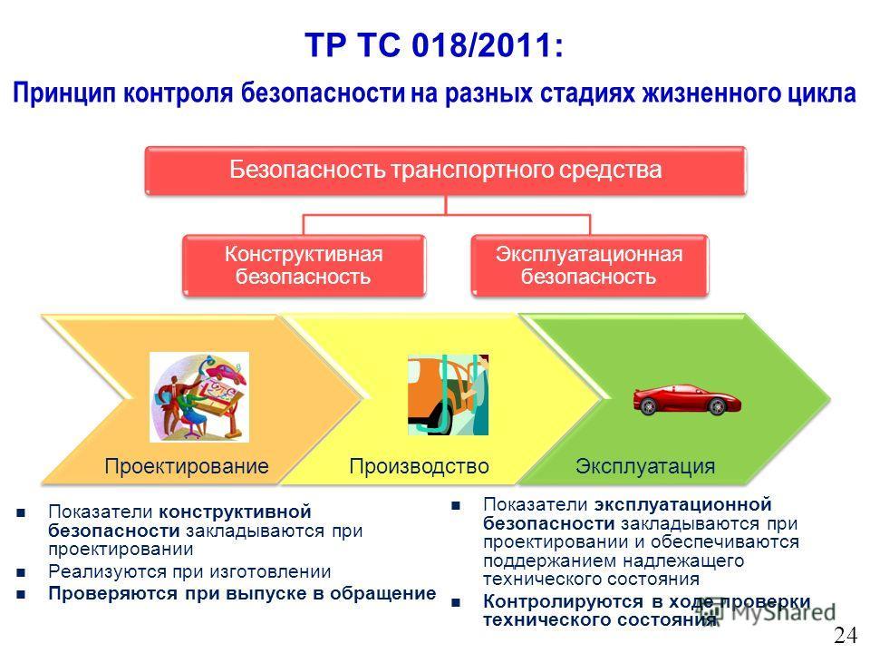 ТР ТС 018/2011: Принцип контроля безопасности на разных стадиях жизненного цикла Проектирование Производство Безопасность транспортного средства Конструктивная безопасность Эксплуатационная безопасность Эксплуатация Показатели конструктивной безопасн